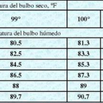 temperatura_incubacion