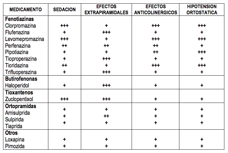 efectos extrapiramidales de los antipsicoticos